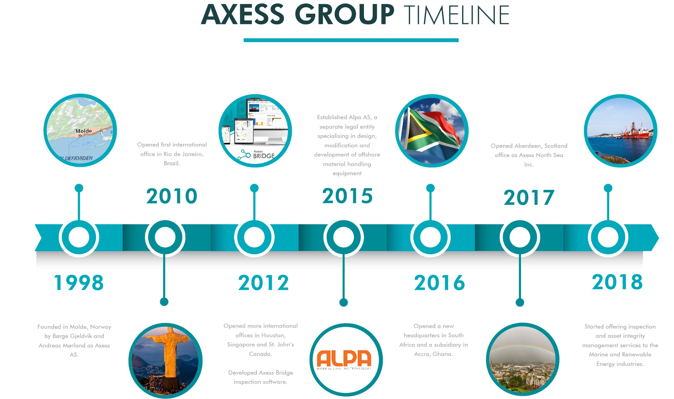 Axess Group Milestone Timeline